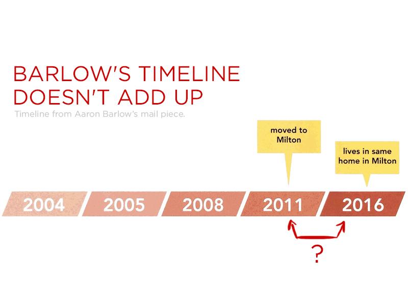 DFWBB27 Beach Barlow Timeline FB Graphic